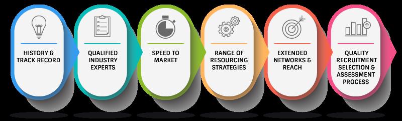 recruitment-process-top-office-group